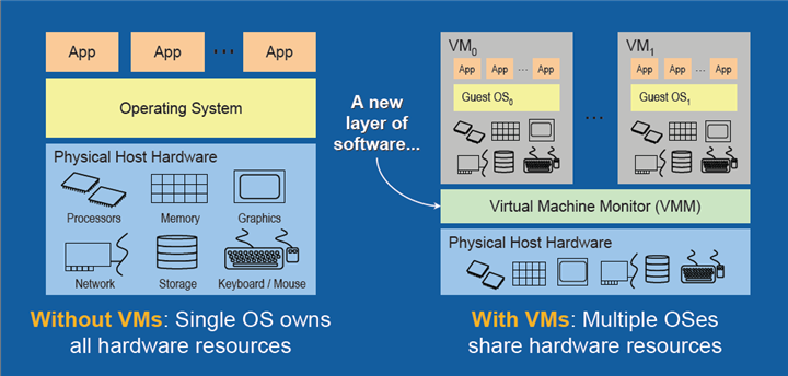 virtualization_overview